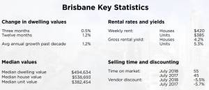 brisbane property market