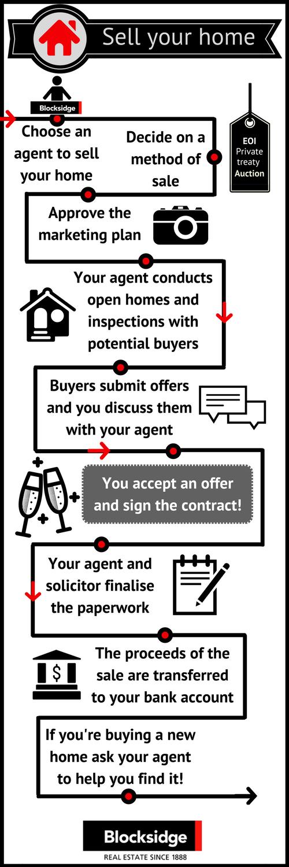 selling FAQs