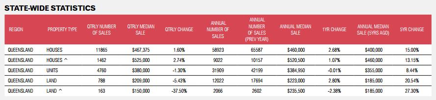 brisbane property market - Rental Market State-Wide Statistics