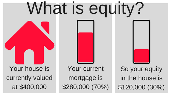 home equity   what is it and why is it important